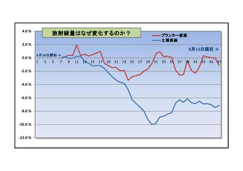 実験②+県空間線量補正_グラフ0001 (2)